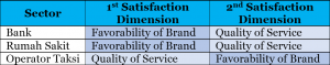 2 dimensions : service-based sectors