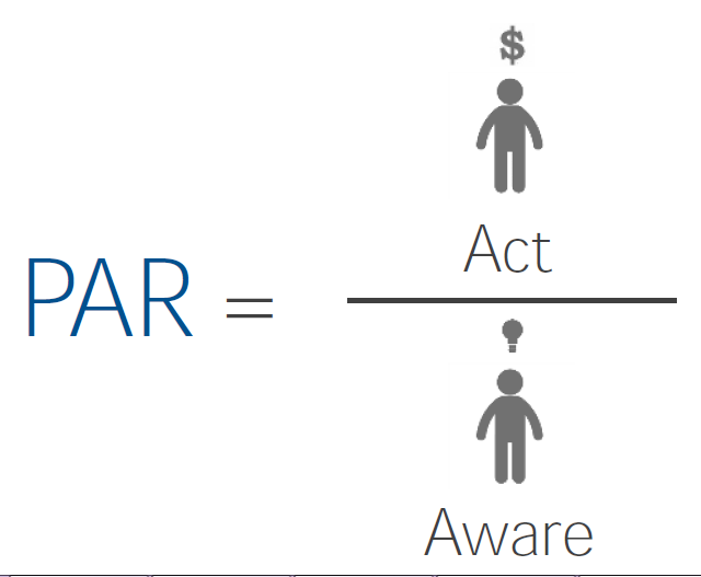 Purchase Action Ratio (PAR)